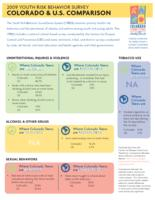 2009 youth risk behavior survey Colorado & U.S. comparison