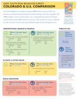 2009 youth risk behavior survey Colorado & U.S. comparison