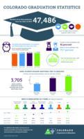 Colorado graduation statistics